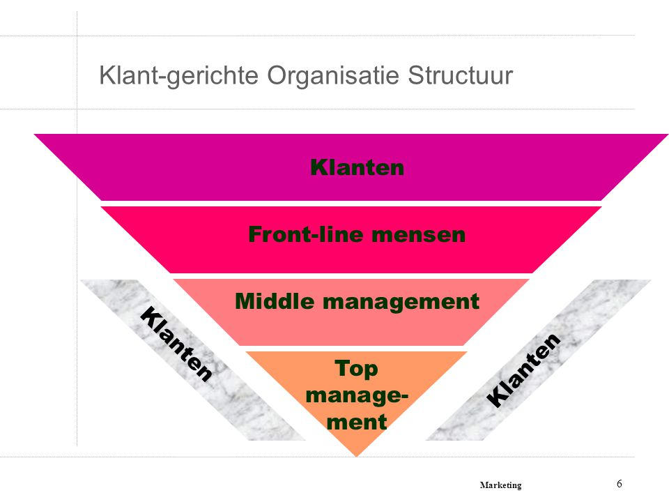Marketing 17 Defensieve versus Offensieve Strategieën 17