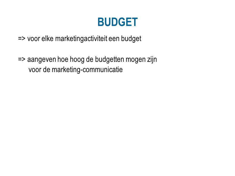 BUDGET => voor elke marketingactiviteit een budget => aangeven hoe hoog de budgetten mogen zijn voor de marketing-communicatie