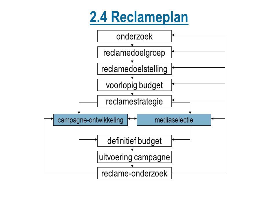 2.4 Reclameplan onderzoek reclamedoelstelling reclamedoelgroep voorlopig budget reclamestrategie mediaselectiecampagne-ontwikkeling definitief budget