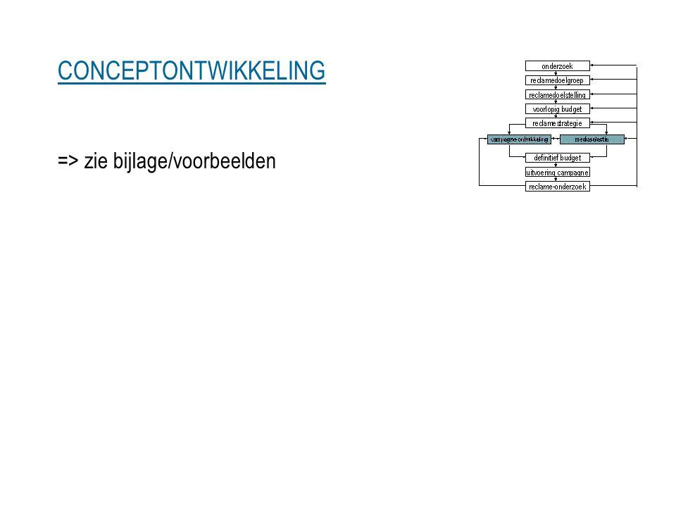 CONCEPTONTWIKKELING => zie bijlage/voorbeelden