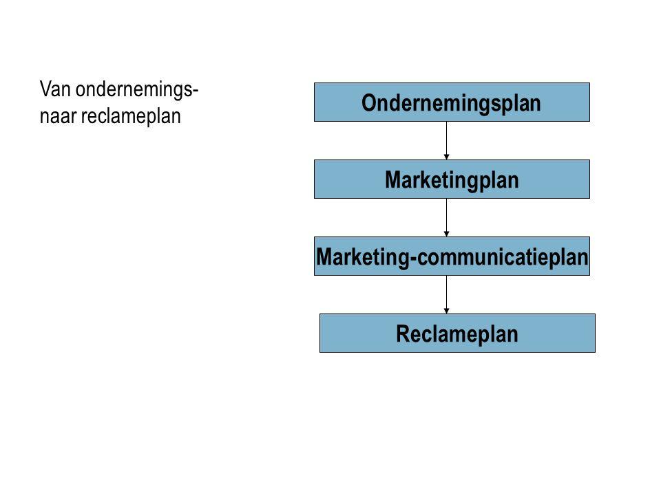 Ondernemingsplan Marketingplan Marketing-communicatieplan Reclameplan Van ondernemings- naar reclameplan