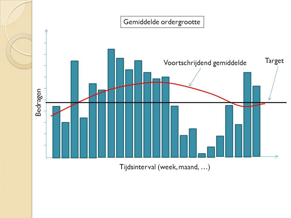 Gemiddelde ordergrootte Voortschrijdend gemiddelde Target Tijdsinterval (week, maand, …) Bedragen