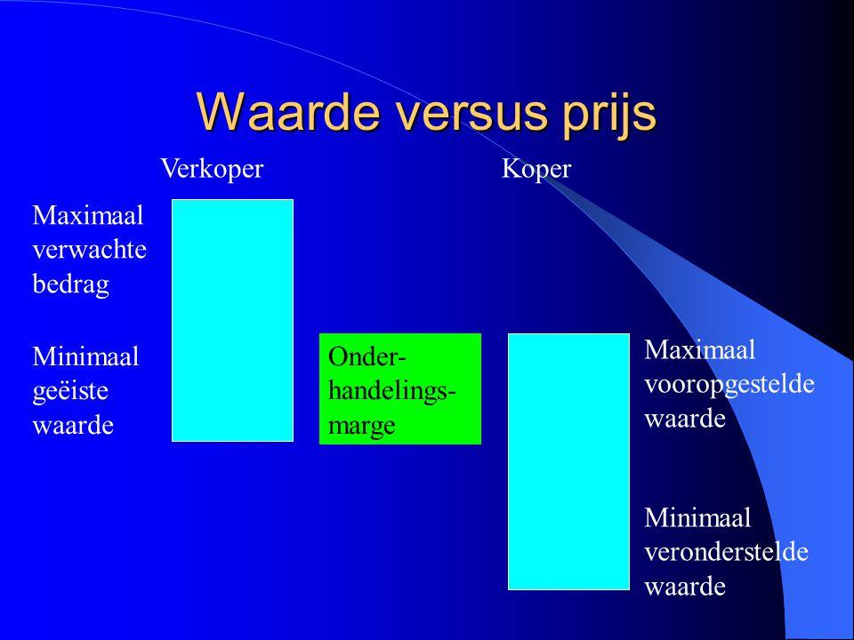Waarde versus prijs Onder- handelings- marge VerkoperKoper Maximaal verwachte bedrag Minimaal geëiste waarde Maximaal vooropgestelde waarde Minimaal veronderstelde waarde