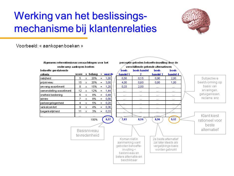 Werking van het beslissings- mechanisme bij klantenrelaties Voorbeeld: « aankopen boeken » Basisniveau tevredenheid Subjectieve beeldvorming op basis