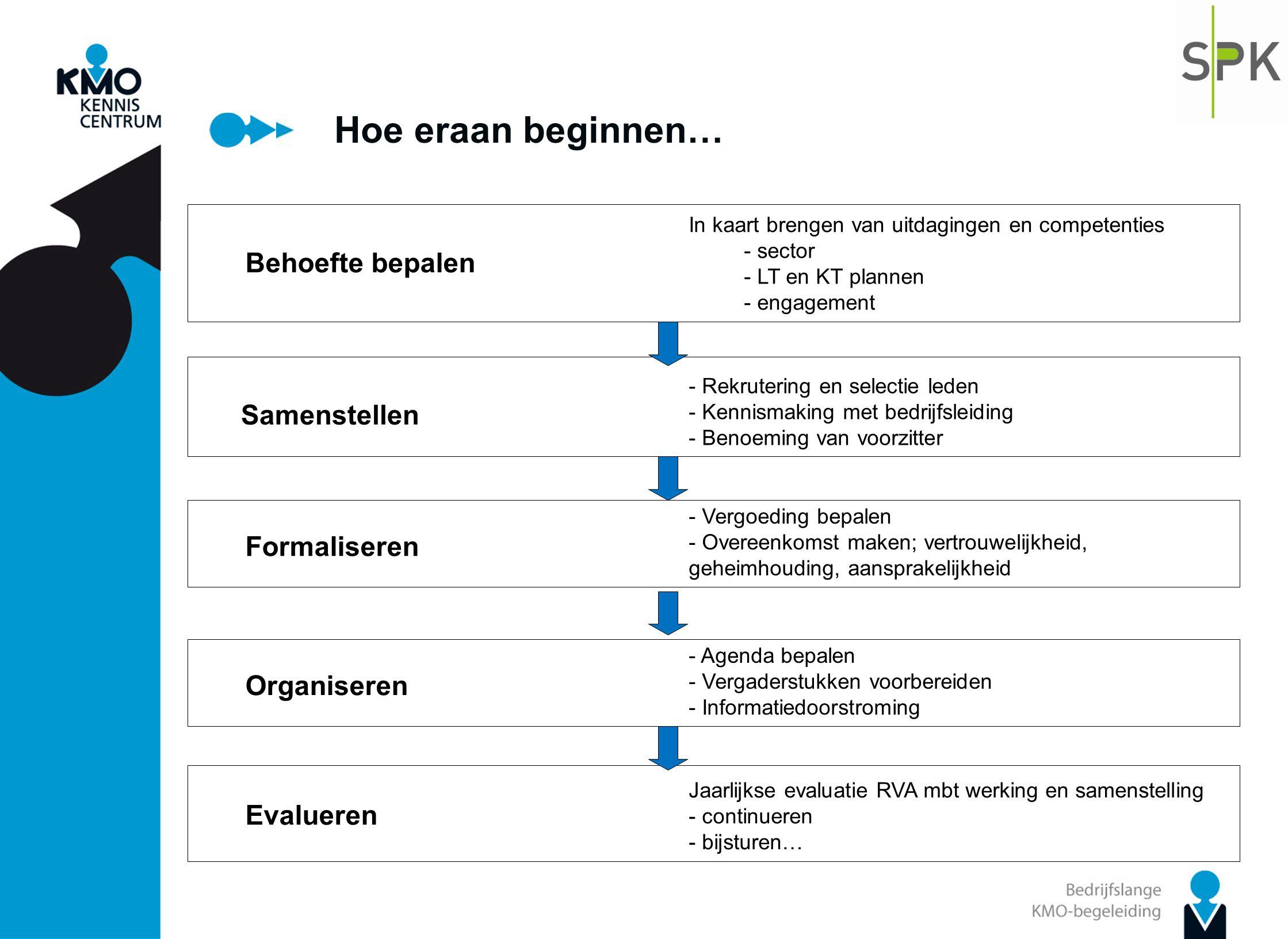 Hoe eraan beginnen… Behoefte bepalen In kaart brengen van uitdagingen en competenties - sector - LT en KT plannen - engagement Samenstellen - Rekruter