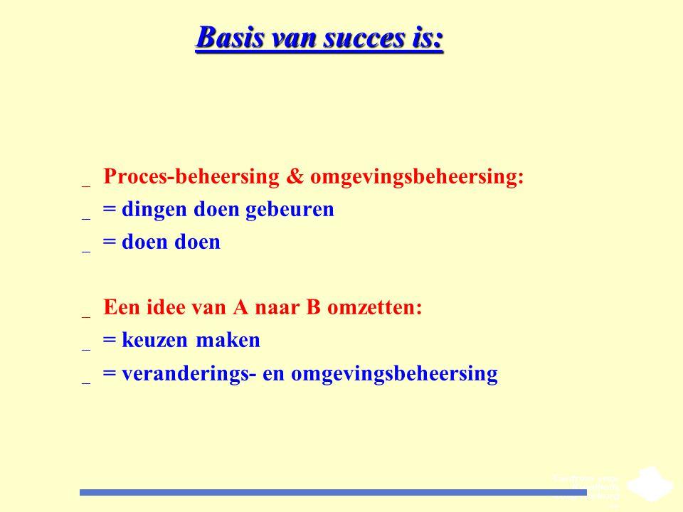 Basis van succes is: _ Proces-beheersing & omgevingsbeheersing: _ = dingen doen gebeuren _ = doen doen _ Een idee van A naar B omzetten: _ = keuzen ma