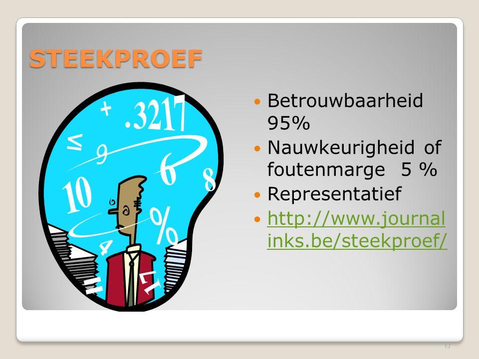 STEEKPROEF Betrouwbaarheid 95% Nauwkeurigheid of foutenmarge 5 % Representatief http://www.journal inks.be/steekproef/ http://www.journal inks.be/stee