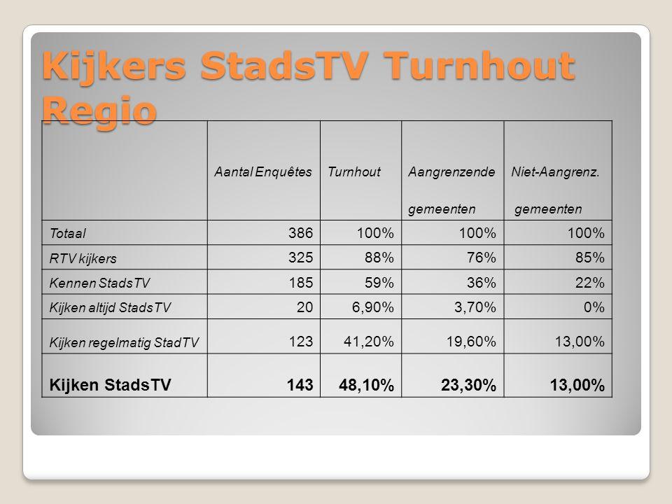 Kijkers StadsTV Turnhout Regio Aantal EnquêtesTurnhoutAangrenzendeNiet-Aangrenz. gemeenten Totaal 386100% RTV kijkers 32588%76%85% Kennen StadsTV 1855