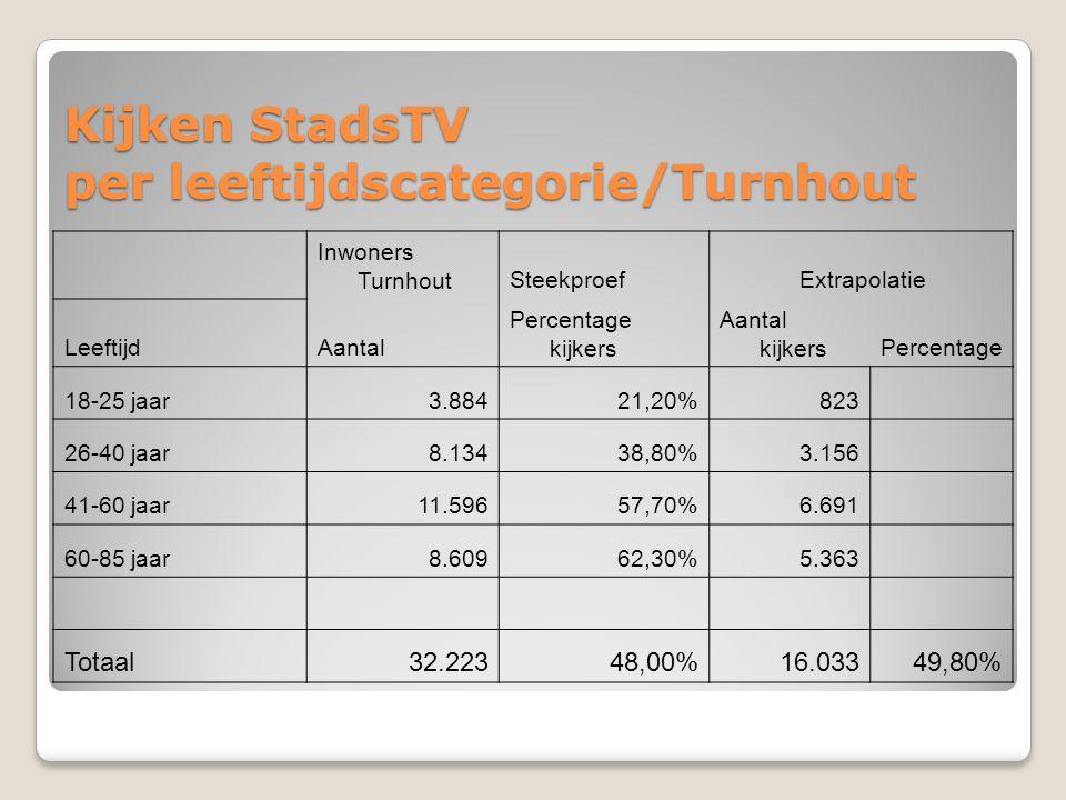 Kijken StadsTV per leeftijdscategorie/Turnhout Inwoners TurnhoutSteekproef Extrapolatie LeeftijdAantal Percentage kijkers Aantal kijkersPercentage 18-