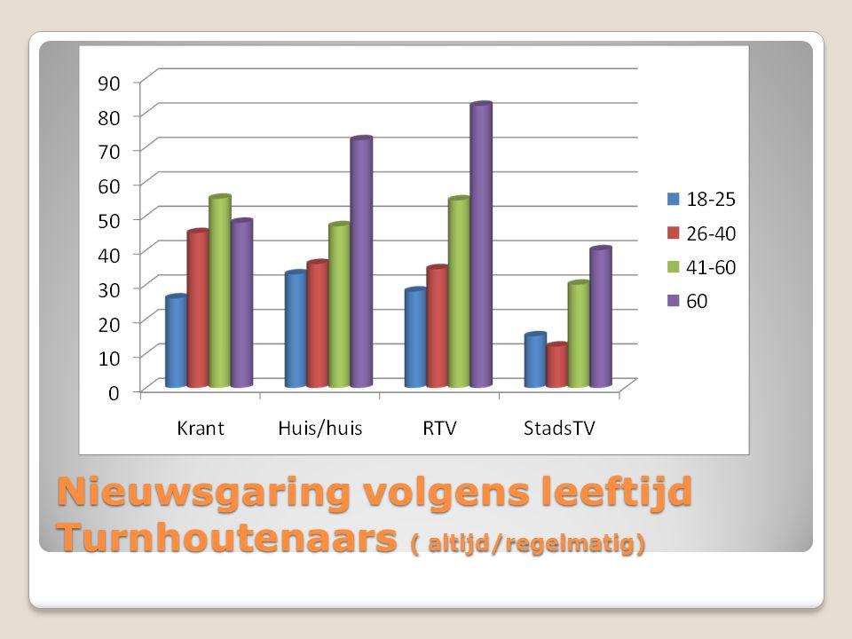 Nieuwsgaring volgens leeftijd Turnhoutenaars ( altijd/regelmatig)