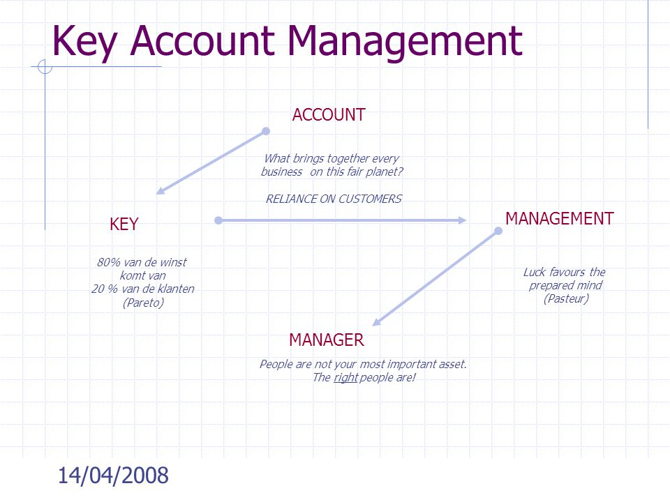 14/04/2008 Key Account Management ACCOUNT What brings together every business on this fair planet? RELIANCE ON CUSTOMERS KEY 80% van de winst komt van