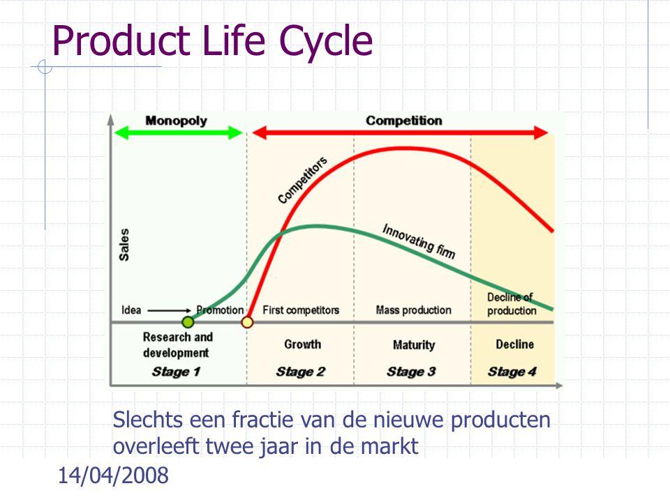 14/04/2008 Product Life Cycle Slechts een fractie van de nieuwe producten overleeft twee jaar in de markt