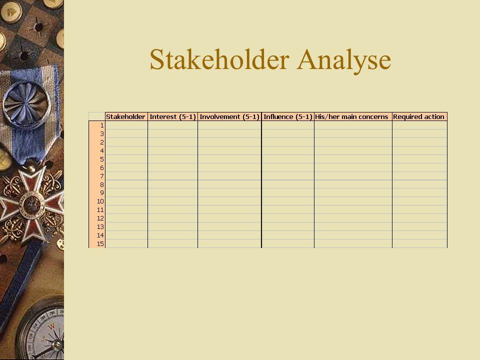 Beoordeling (2) Selecteer 10 lichtblauwe/roze kaartjes aan de hand van de 2 voorgaande matrices.