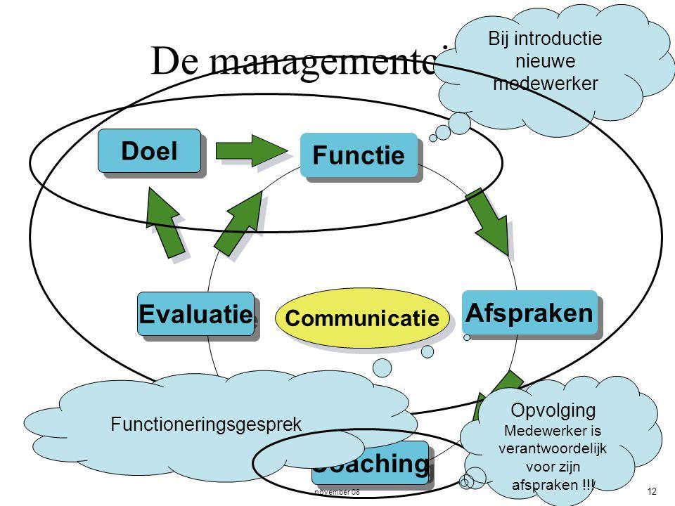 november 08 12 De managementcirkel. Evaluatie Functie Afspraken Coaching Communicatie Doel Bij introductie nieuwe medewerker Functioneringsgesprek Opv
