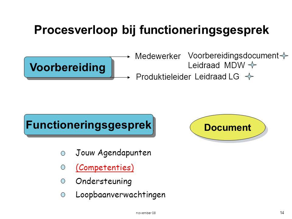 november 08 14 Procesverloop bij functioneringsgesprek Voorbereiding Functioneringsgesprek Medewerker Produktieleider Document Voorbereidingsdocument
