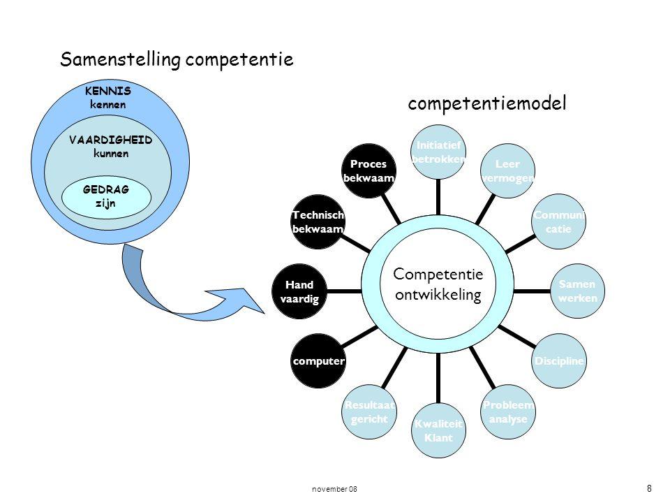 november 08 8 KENNIS kennen VAARDIGHEID kunnen GEDRAG zijn Samenstelling competentie Competentie ontwikkeling competentiemodel