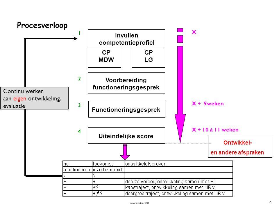 november 08 9 Voorbereiding functioneringsgesprek CP MDW CP LG Invullen competentieprofiel Functioneringsgesprek Uiteindelijke score 1212 3434 X X + 9