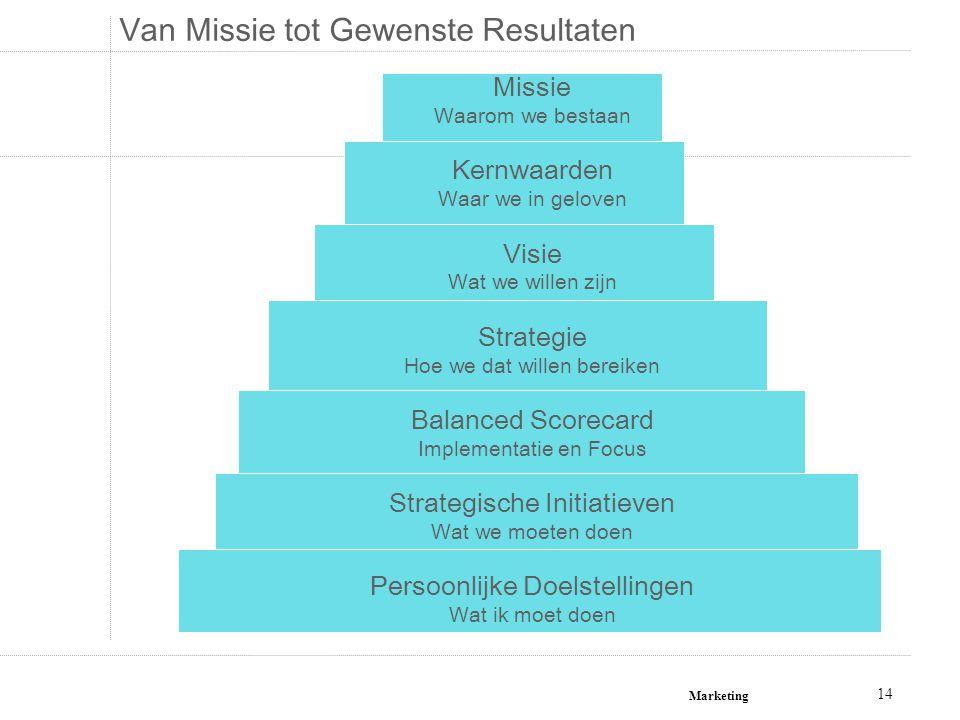 Marketing 14 Van Missie tot Gewenste Resultaten Missie Waarom we bestaan Kernwaarden Waar we in geloven Visie Wat we willen zijn Strategie Hoe we dat
