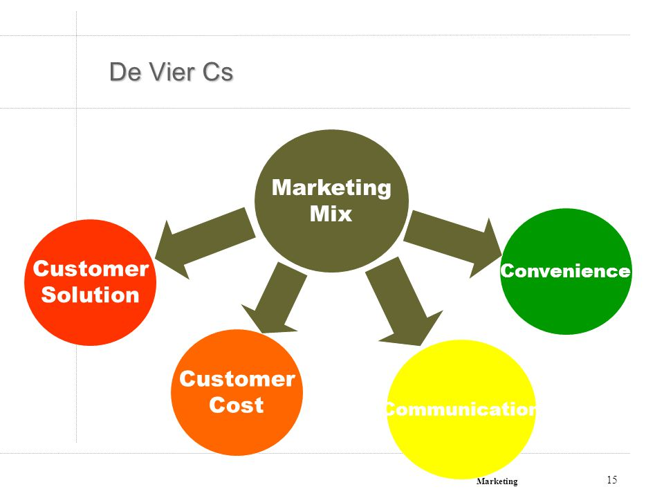 Marketing 15 De Vier Cs Marketing Mix Customer Solution Customer Cost Communication Convenience