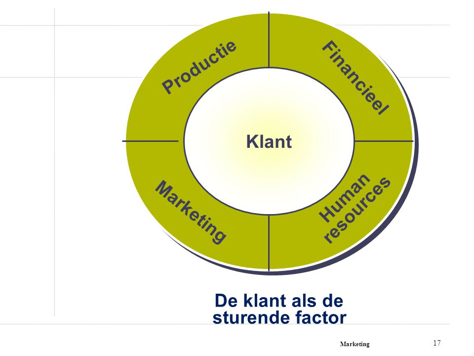 Marketing 17 De klant als de sturende factor Klant Human resources Financieel Productie Marketing