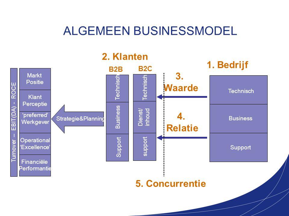 ALGEMEEN BUSINESSMODEL 2. Klanten 5. Concurrentie 3. Waarde 4. Relatie 1. Bedrijf Strategie&Planning Markt Positie Klant Perceptie 'preferred' Werkgev