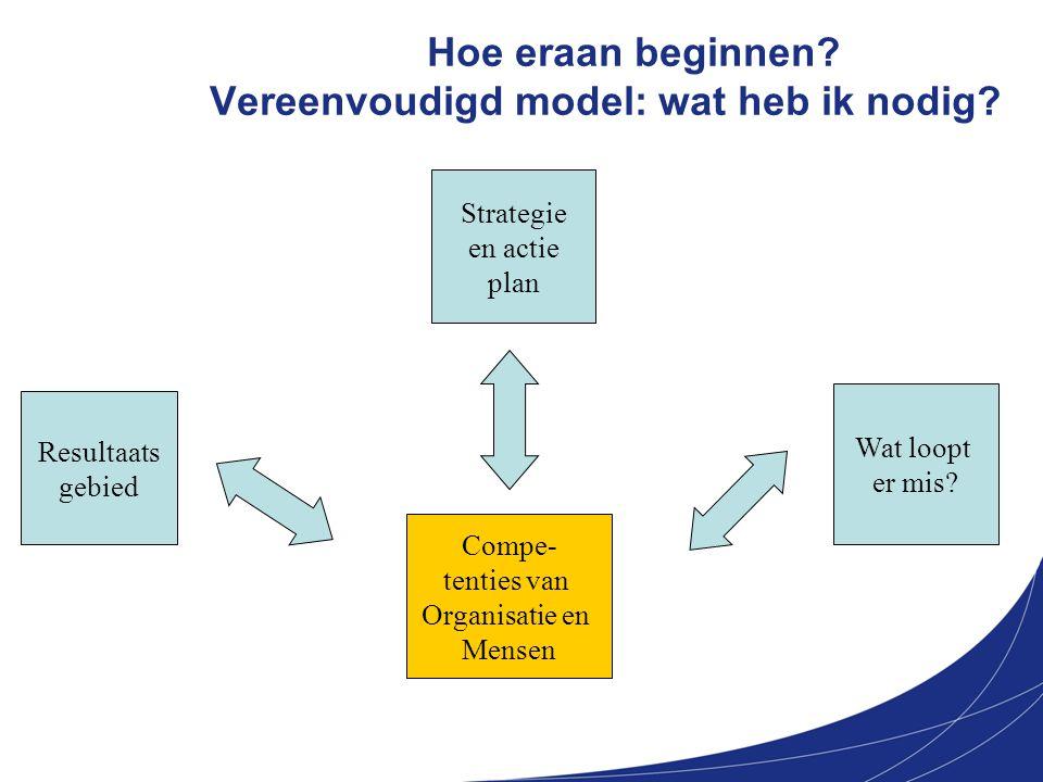 Hoe eraan beginnen? Vereenvoudigd model: wat heb ik nodig? Strategie en actie plan Compe- tenties van Organisatie en Mensen Wat loopt er mis? Resultaa