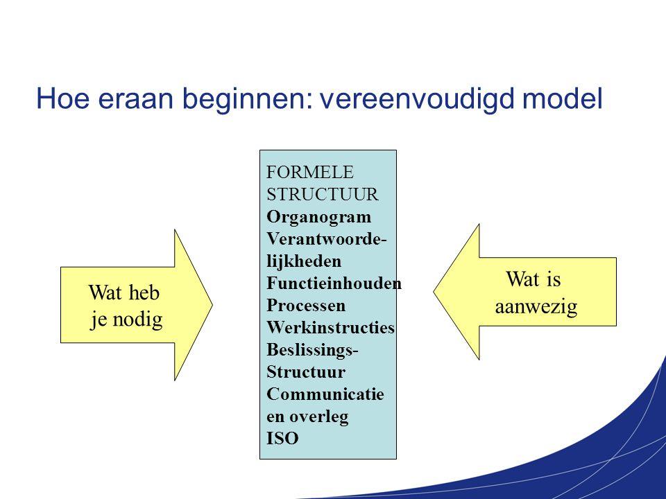 Hoe eraan beginnen: vereenvoudigd model FORMELE STRUCTUUR Organogram Verantwoorde- lijkheden Functieinhouden Processen Werkinstructies Beslissings- St