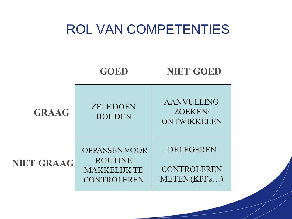 ROL VAN COMPETENTIES ZELF DOEN HOUDEN AANVULLING ZOEKEN/ ONTWIKKELEN OPPASSEN VOOR ROUTINE MAKKELIJK TE CONTROLEREN DELEGEREN CONTROLEREN METEN (KPI's