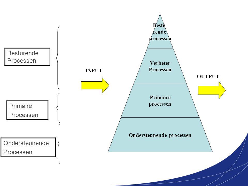 Bestu- rende processen Verbeter Processen Primaire processen Ondersteunende processen OUTPUT INPUT Besturende Processen Primaire Processen Ondersteune