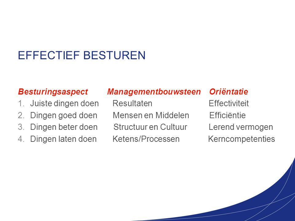 EFFECTIEF BESTUREN Besturingsaspect Managementbouwsteen Oriëntatie 1. Juiste dingen doen Resultaten Effectiviteit 2. Dingen goed doen Mensen en Middel