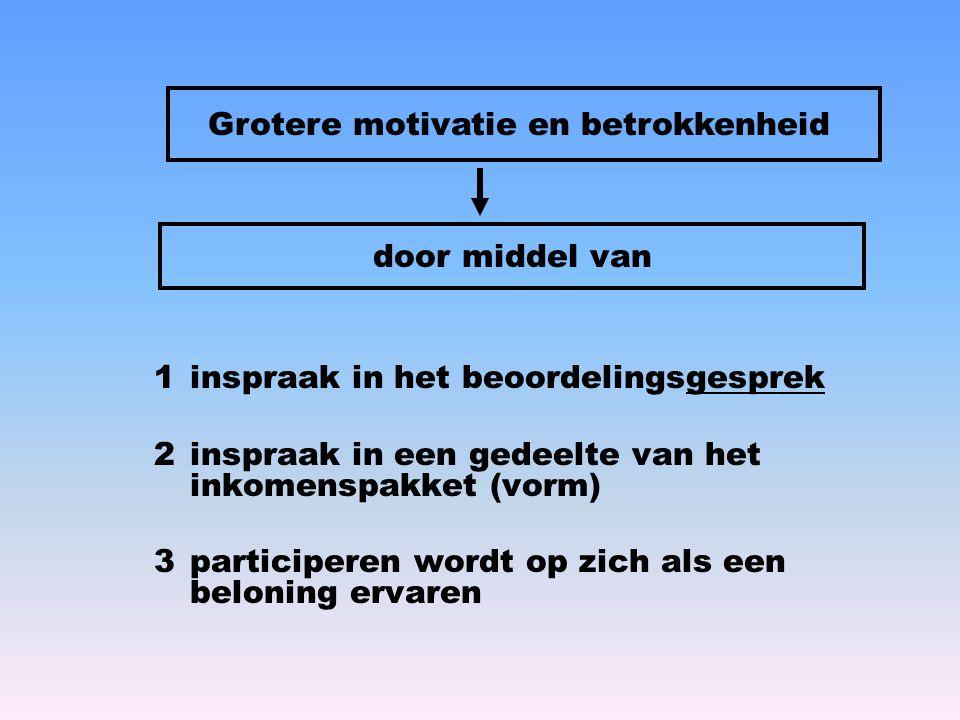 1 inspraak in het beoordelingsgesprek 2 inspraak in een gedeelte van het inkomenspakket (vorm) 3 participeren wordt op zich als een beloning ervaren G