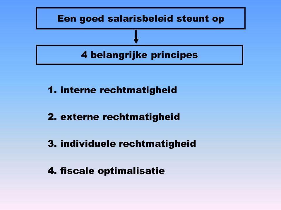 1. interne rechtmatigheid 2. externe rechtmatigheid 3. individuele rechtmatigheid 4. fiscale optimalisatie Een goed salarisbeleid steunt op 4 belangri