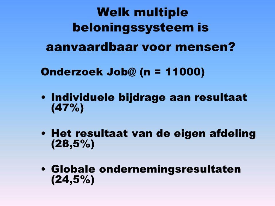 Welk multiple beloningssysteem is aanvaardbaar voor mensen? Onderzoek Job@ (n = 11000) Individuele bijdrage aan resultaat (47%) Het resultaat van de e