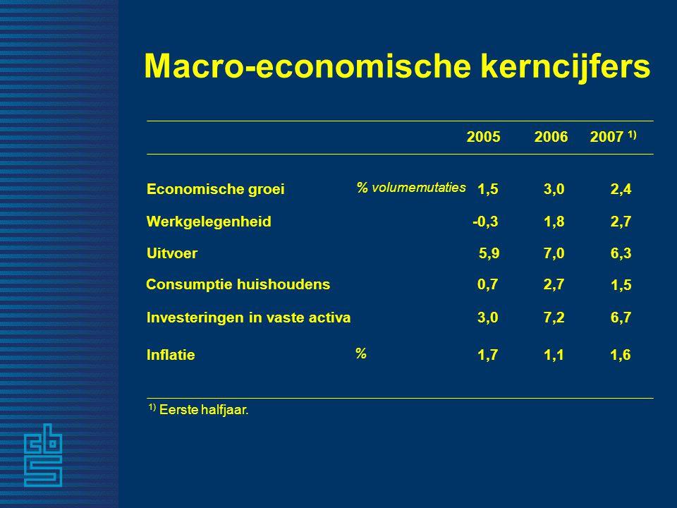 20052006 Economische groei % volumemutaties 1,53,0 Werkgelegenheid-0,31,8 Inflatie1,71,1 Uitvoer5,97,0 0,72,7 % Consumptie huishoudens 3,0 7,2Investeringen in vaste activa 2007 1) 2,4 6,3 1,5 6,7 1,6 Macro-economische kerncijfers 1) Eerste halfjaar.