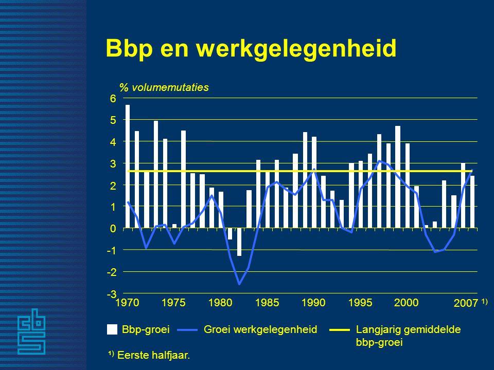 Bbp en werkgelegenheid ¹ ) Eerste halfjaar.