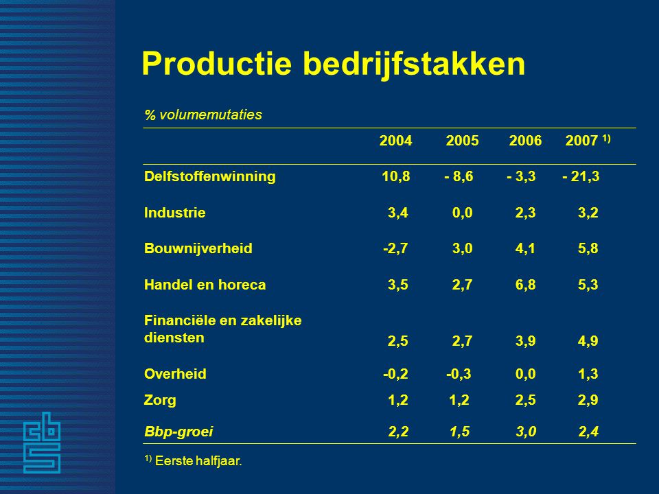 Productie bedrijfstakken 1,2 2,2 -0,2 2,5 3,5 -2,7 3,4 10,8 2004 2,9 2,4 2,5 3,0 1,2 1,5 Zorg Bbp-groei 1,30,0-0,3Overheid 4,93,92,7 Financiële en zakelijke diensten 5,36,82,7Handel en horeca 5,84,13,0Bouwnijverheid 3,22,30,0Industrie - 21,3- 3,3- 8,6Delfstoffenwinning 2007 1) 20062005 % volumemutaties 1) Eerste halfjaar.