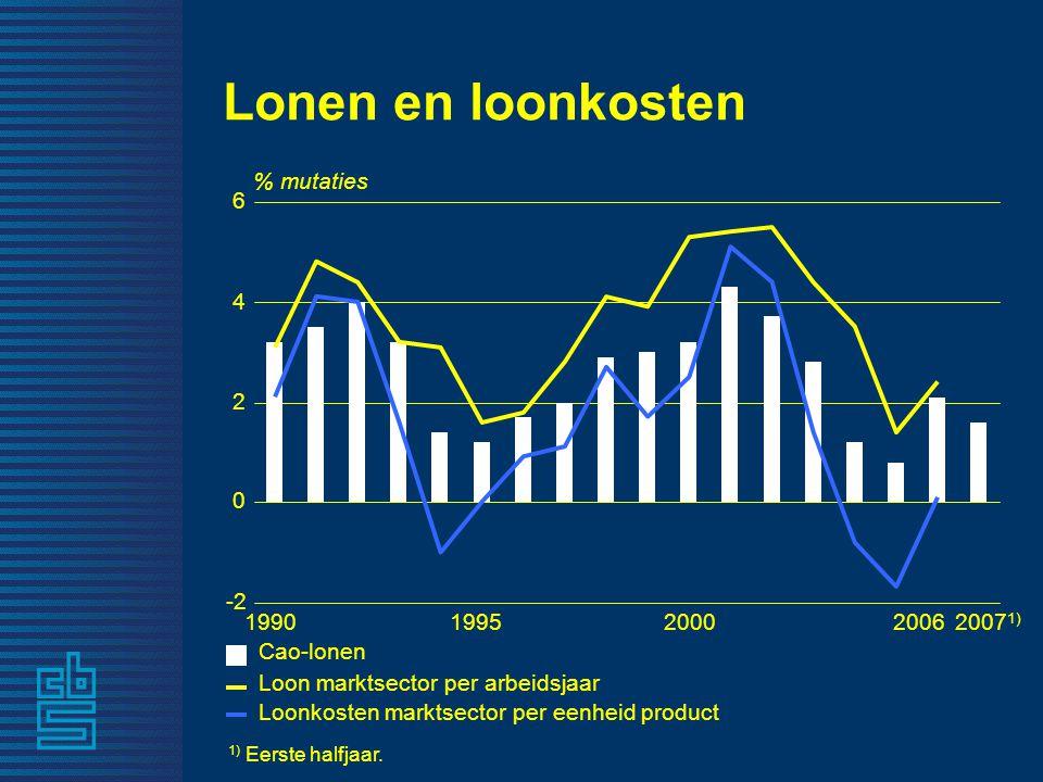 Lonen en loonkosten 19952007 1) 1) Eerste halfjaar.