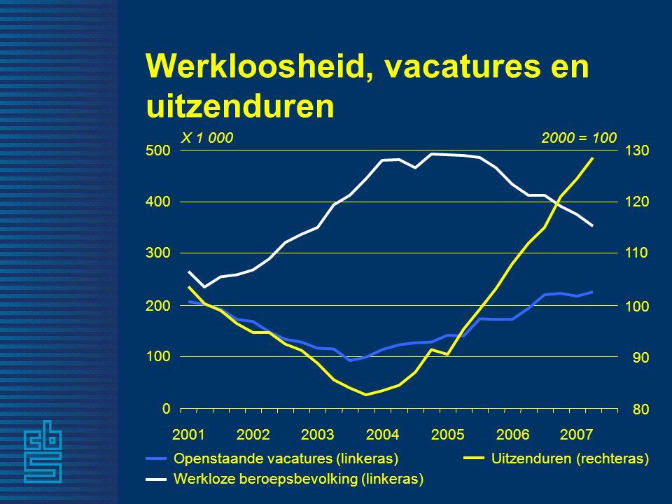 Uitgaven per schooldiploma euro's in prijzen van 1998 0 20 000 40 000 60 000 80 000 100 000 120 000 vmbohavovwombohbowo 19982005
