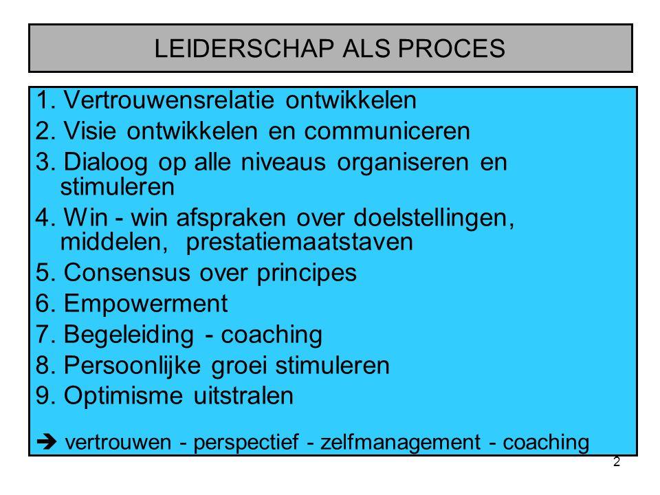 2 LEIDERSCHAP ALS PROCES 1. Vertrouwensrelatie ontwikkelen 2. Visie ontwikkelen en communiceren 3. Dialoog op alle niveaus organiseren en stimuleren 4