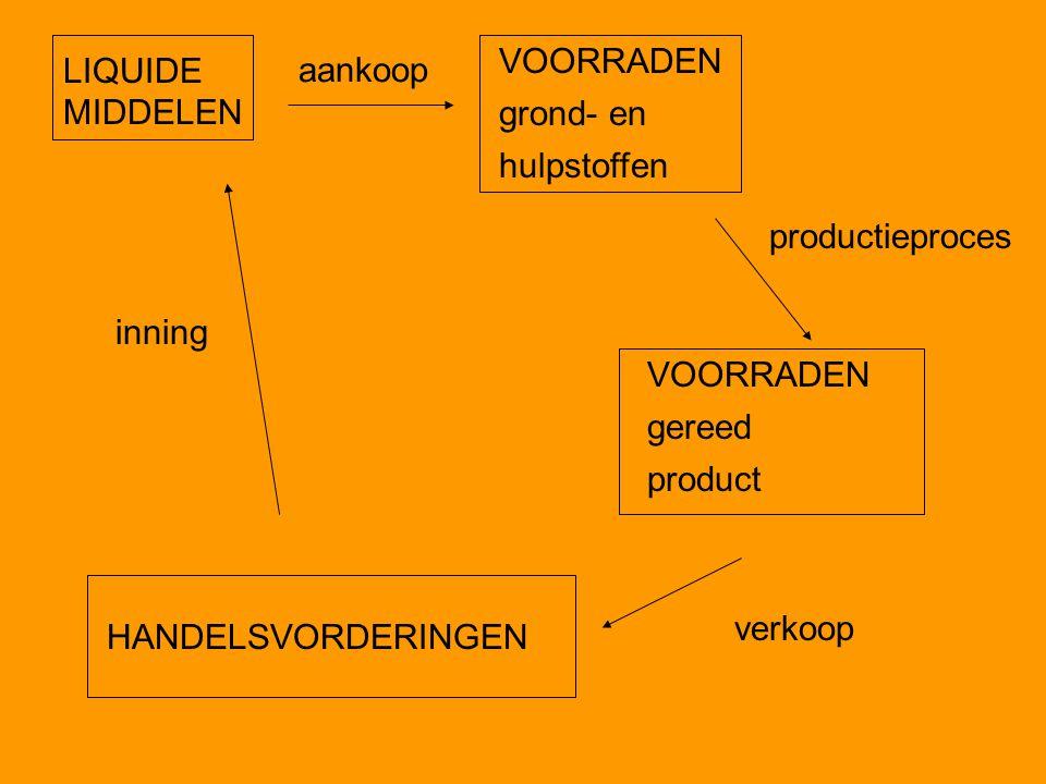 LIQUIDE MIDDELEN aankoop VOORRADEN grond- en hulpstoffen productieproces VOORRADEN gereed product verkoop HANDELSVORDERINGEN inning