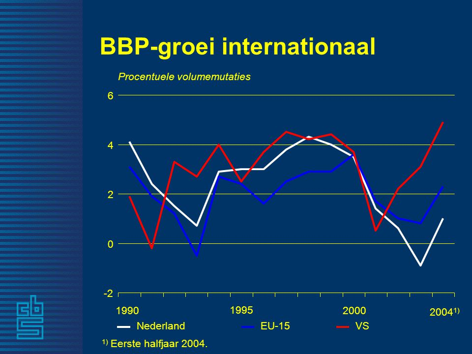 BBP-groei internationaal Procentuele volumemutaties 1) Eerste halfjaar 2004.