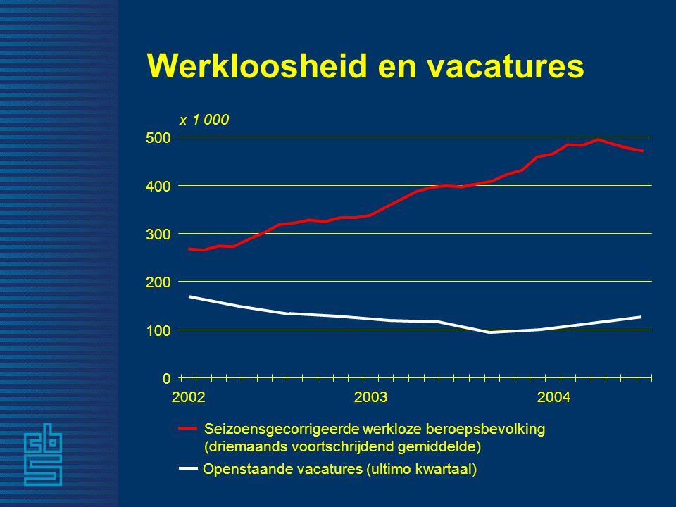 Werkloosheid en vacatures Openstaande vacatures (ultimo kwartaal) Seizoensgecorrigeerde werkloze beroepsbevolking (driemaands voortschrijdend gemiddelde) x 1 000 0 100 200 300 400 500 200220032004