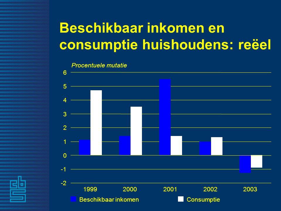 Beschikbaar inkomen en consumptie huishoudens: reëel -2 0 1 2 3 4 5 6 Procentuele mutatie 19992000200120022003 Beschikbaar inkomen Consumptie