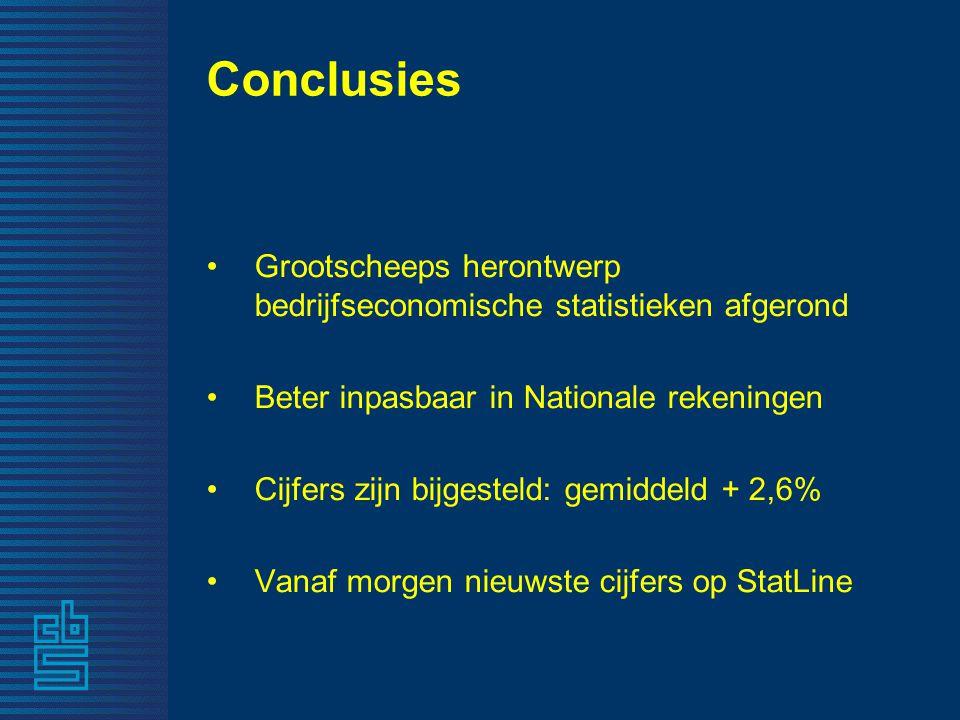 Conclusies Grootscheeps herontwerp bedrijfseconomische statistieken afgerond Beter inpasbaar in Nationale rekeningen Cijfers zijn bijgesteld: gemiddeld + 2,6% Vanaf morgen nieuwste cijfers op StatLine