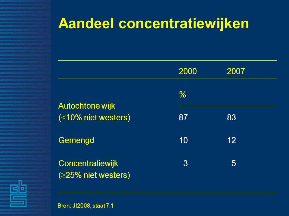 Aandeel concentratiewijken 20002007 % Autochtone wijk (<10% niet westers) 8783 Gemengd 1012 Concentratiewijk 3 5 (  25% niet westers) Bron: JI2008, staat 7.1
