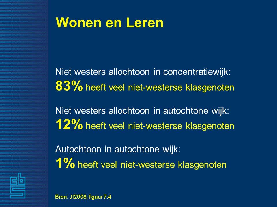 Wonen en Leren Niet westers allochtoon in concentratiewijk: 83% heeft veel niet-westerse klasgenoten Niet westers allochtoon in autochtone wijk: 12% heeft veel niet-westerse klasgenoten Autochtoon in autochtone wijk: 1% heeft veel niet-westerse klasgenoten Bron: JI2008, figuur 7.4