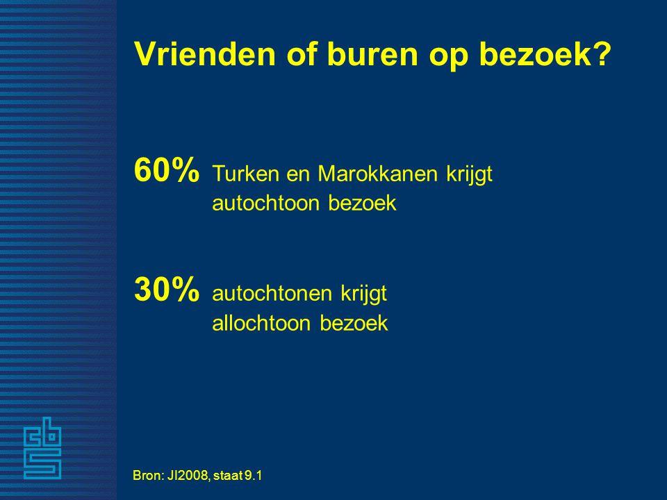 60% Turken en Marokkanen krijgt autochtoon bezoek 30% autochtonen krijgt allochtoon bezoek Vrienden of buren op bezoek.