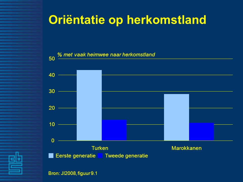 Oriëntatie op herkomstland Bron: JI2008, figuur 9.1 % met vaak heimwee naar herkomstland 0 10 20 30 40 50 TurkenMarokkanen Eerste generatieTweede generatie