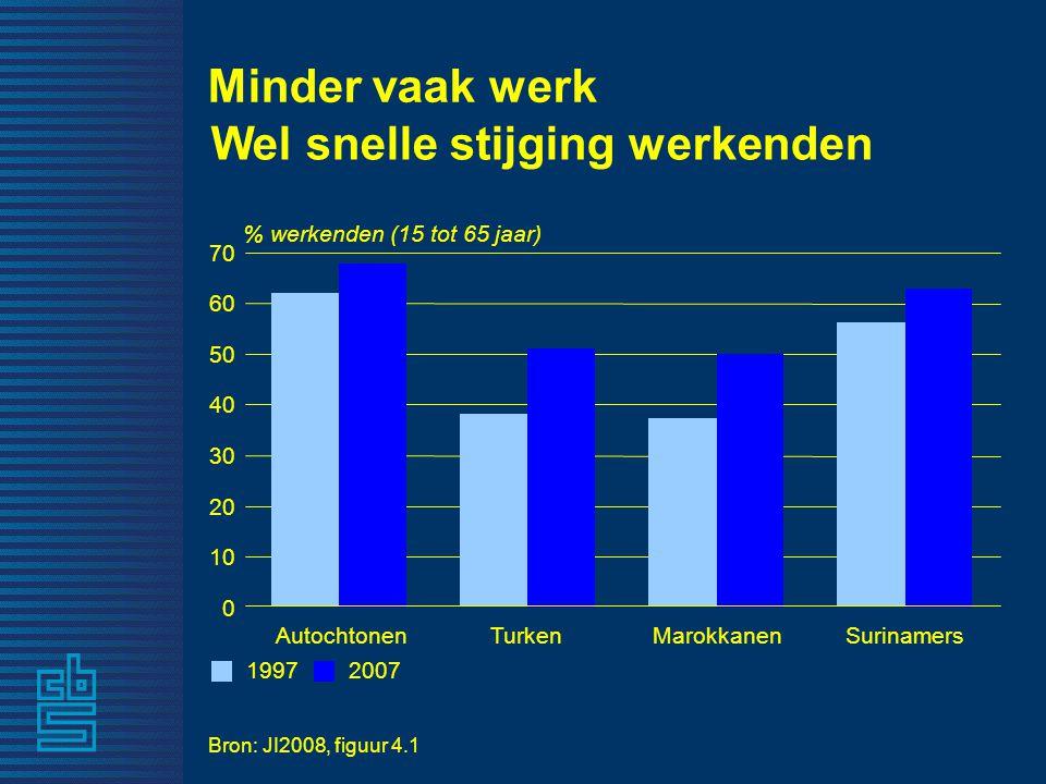 19972007 % werkenden (15 tot 65 jaar) AutochtonenTurkenMarokkanenSurinamers Minder vaak werk Wel snelle stijging werkenden 0 10 20 30 40 50 60 70 Bron: JI2008, figuur 4.1