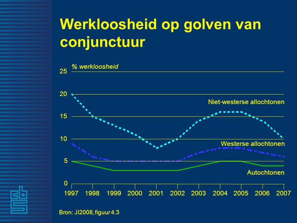 Werkloosheid op golven van conjunctuur Niet-westerse allochtonen Westerse allochtonen Autochtonen 19971998199920002001200220032004200520062007 0 5 10 15 20 25 % werkloosheid Bron: JI2008, figuur 4.3